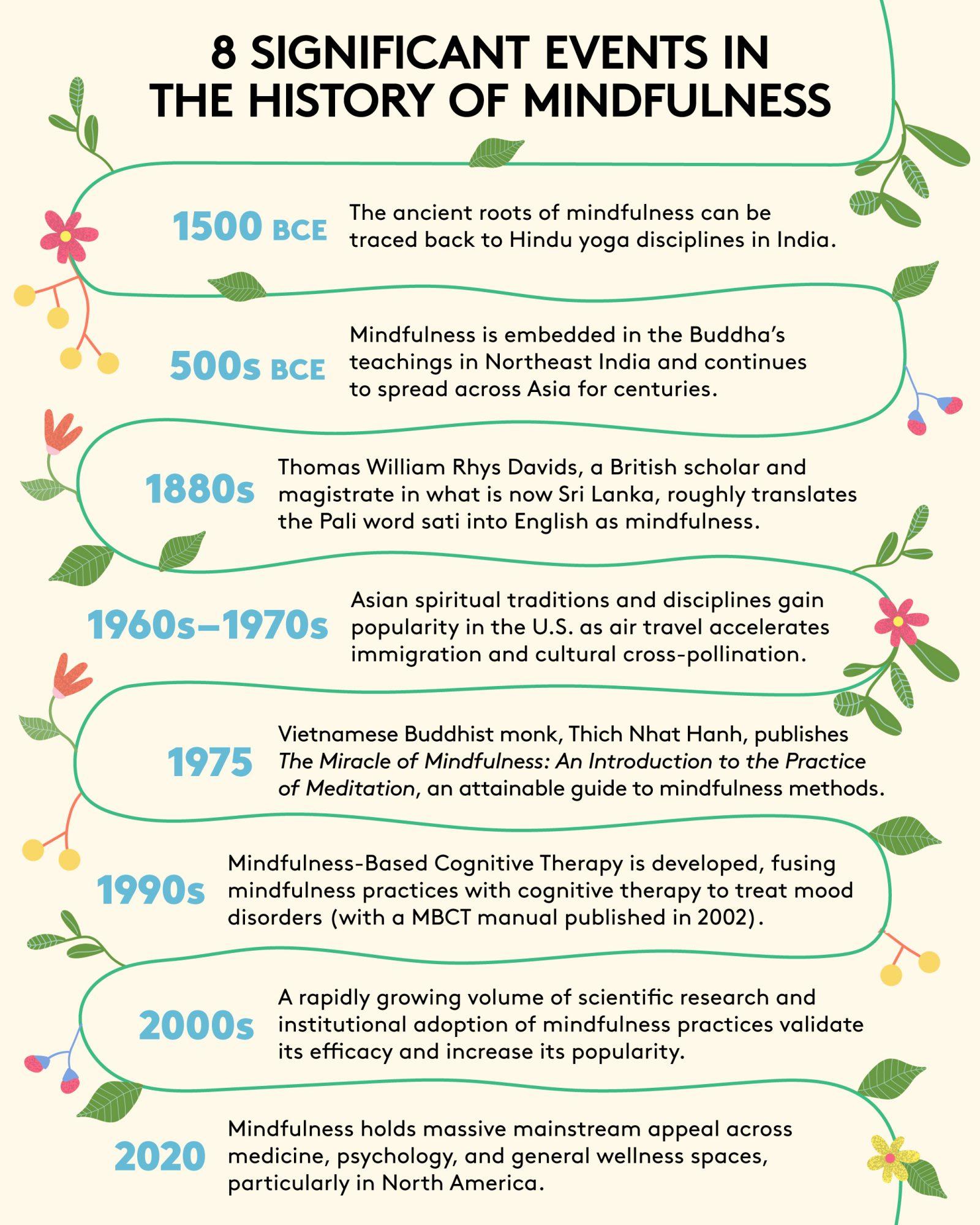 Brève infographie de la chronologie de l'histoire de la pleine conscience